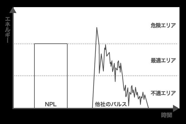 NPL(ニューパルスライト)グラフ